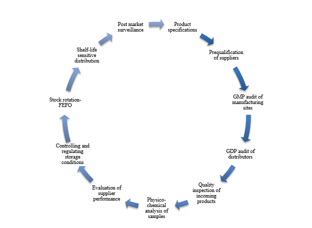The Quality Assurance cycle